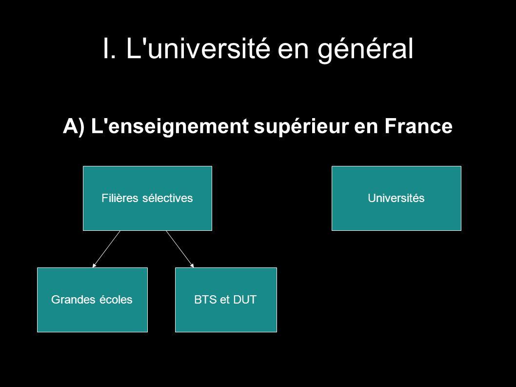 I. L'université en général A) L'enseignement supérieur en France Filières sélectives Grandes écolesBTS et DUT Universités
