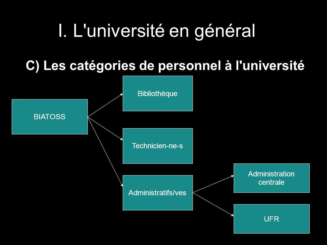 I. L'université en général C) Les catégories de personnel à l'université BIATOSS Bibliothèque Technicien-ne-s Administratifs/ves Administration centra
