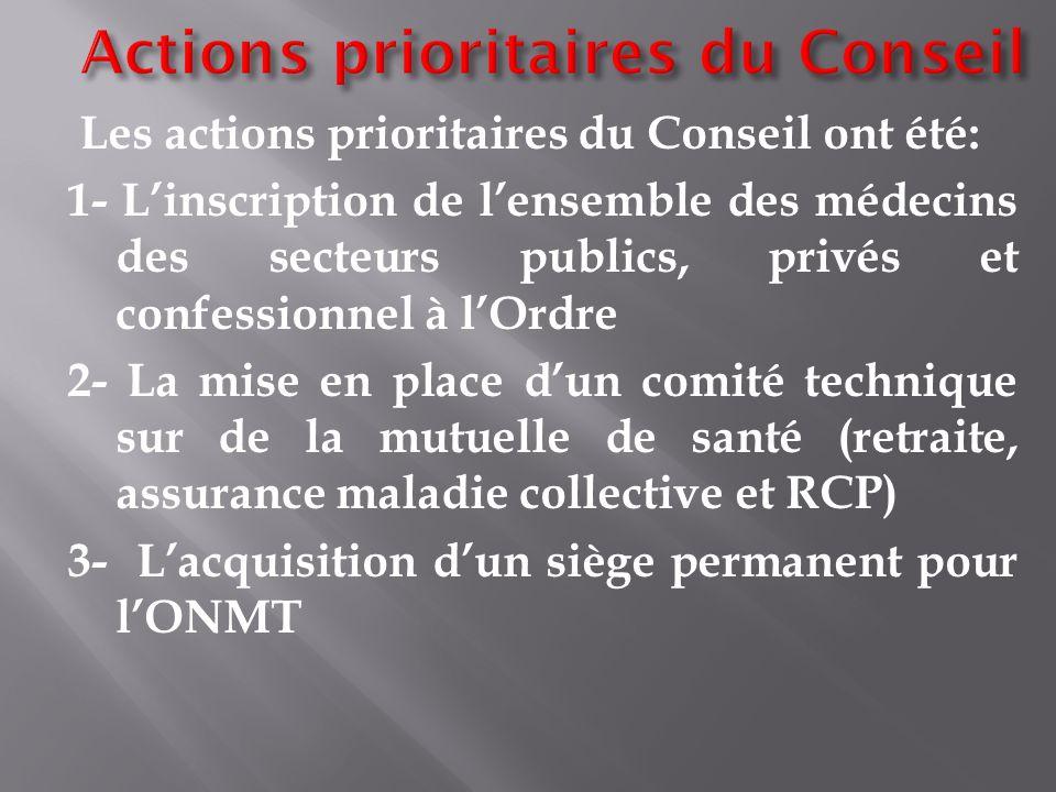 Les actions prioritaires du Conseil ont été: 1- Linscription de lensemble des médecins des secteurs publics, privés et confessionnel à lOrdre 2- La mi
