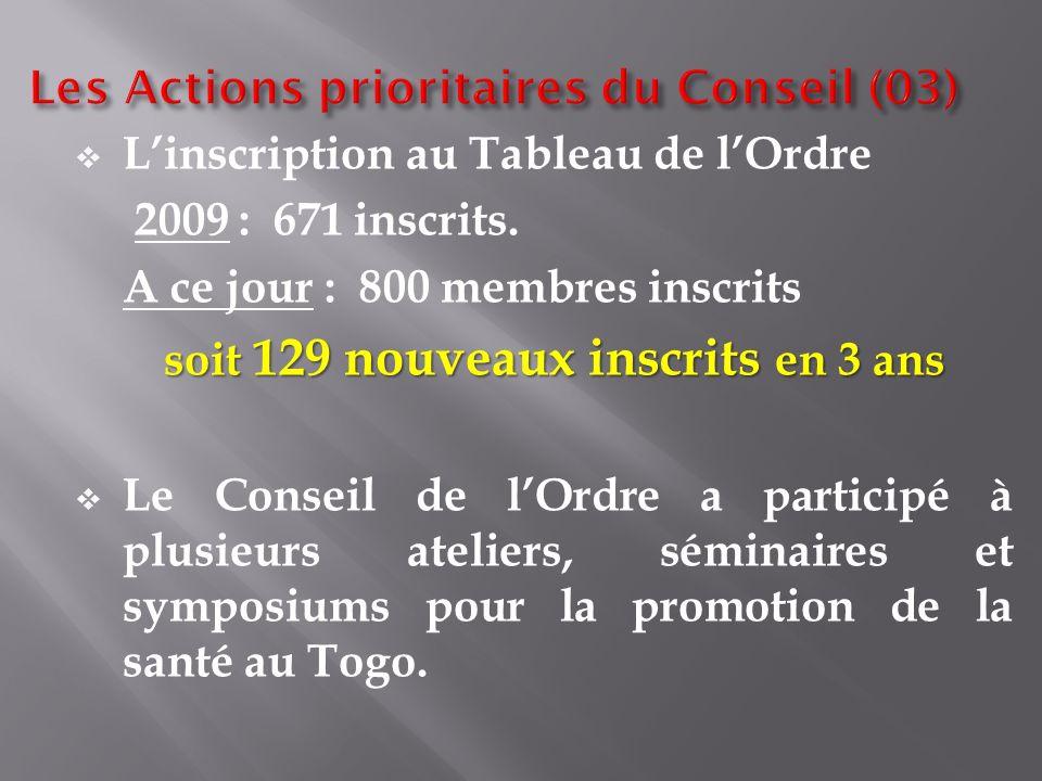 Linscription au Tableau de lOrdre 2009 : 671 inscrits. A ce jour : 800 membres inscrits soit 129 nouveaux inscrits en 3 ans Le Conseil de lOrdre a par