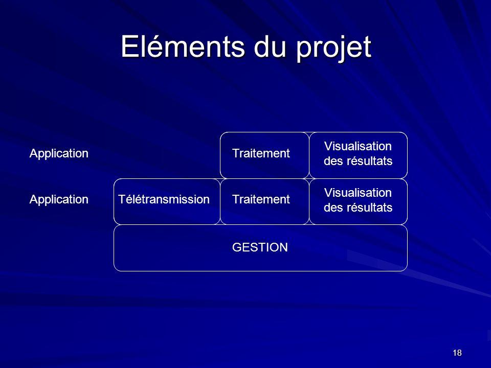 18 Eléments du projet TraitementTélétransmission Visualisation des résultats GESTION ApplicationTraitement Visualisation des résultats Application