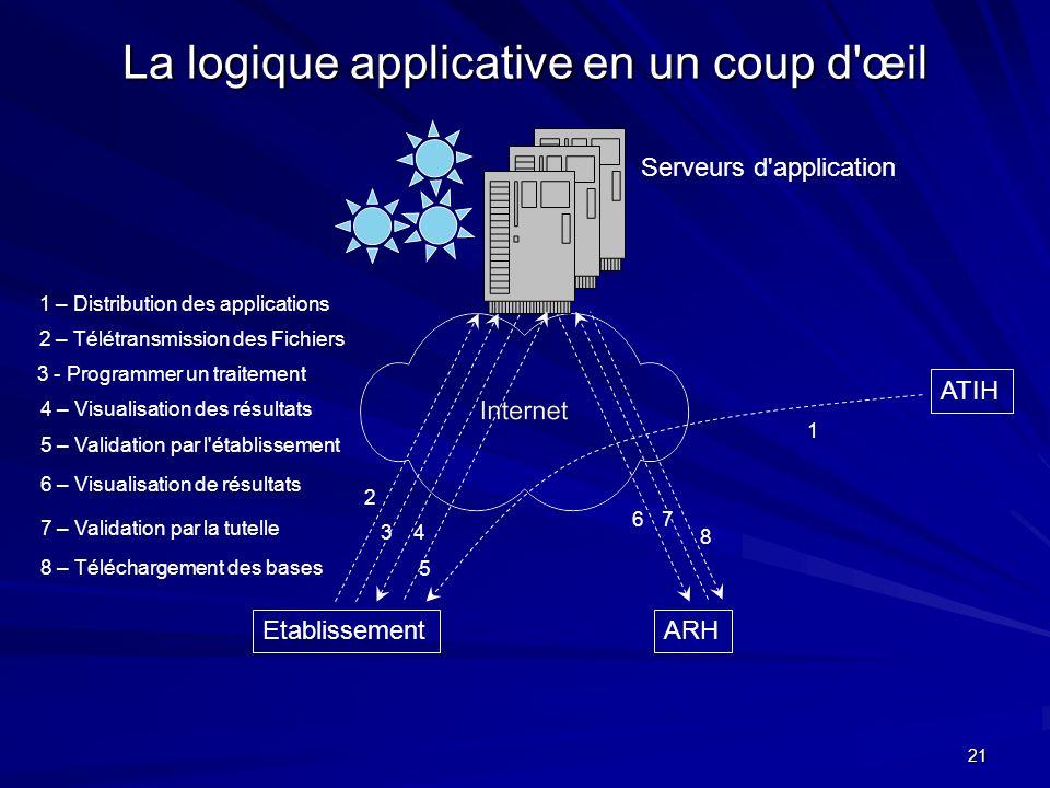 21 La logique applicative en un coup d'œil EtablissementARH ATIH 1 – Distribution des applications 2 – Télétransmission des Fichiers 3 - Programmer un