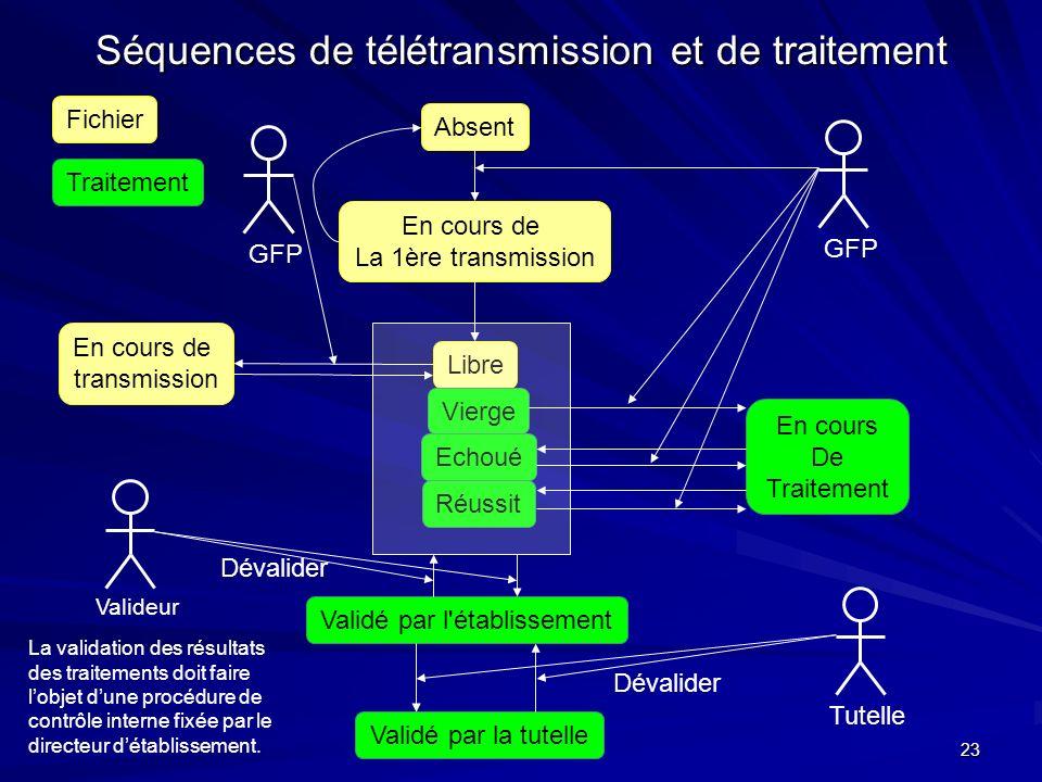 23 Séquences de télétransmission et de traitement Fichier Traitement Absent En cours de La 1ère transmission Libre En cours de transmission Vierge Ech