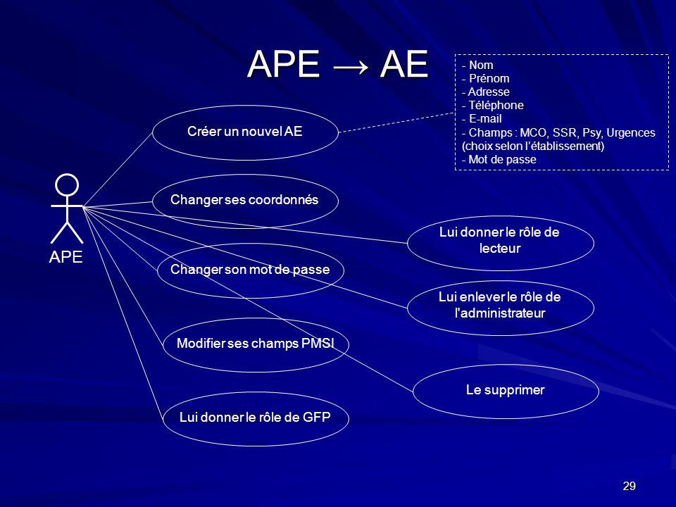 29 APE AE APE Créer un nouvel AE Lui donner le rôle de lecteur - Nom - Prénom - Adresse - Téléphone - E-mail - Champs : MCO, SSR, Psy, Urgences (choix