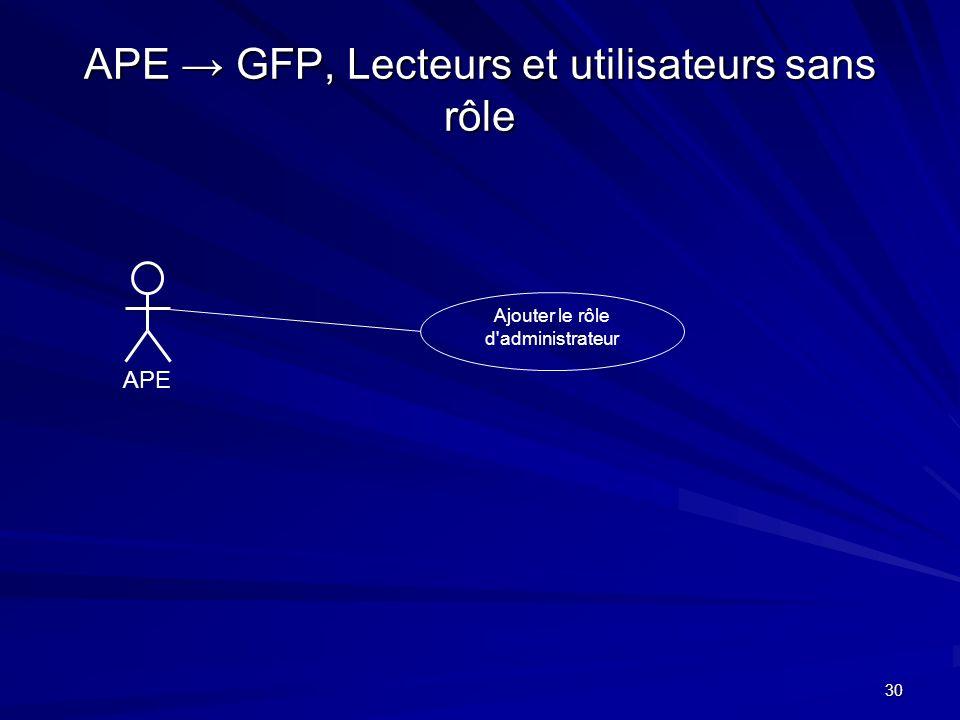 30 APE GFP, Lecteurs et utilisateurs sans rôle APE Ajouter le rôle d'administrateur