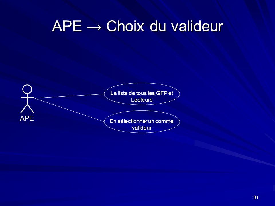 31 APE Choix du valideur APE La liste de tous les GFP et Lecteurs En sélectionner un comme valideur