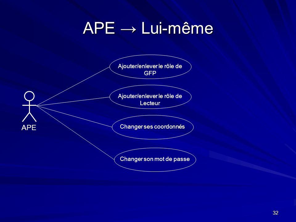 32 APE Lui-même APE Ajouter/enlever le rôle de GFP Ajouter/enlever le rôle de Lecteur Changer ses coordonnésChanger son mot de passe
