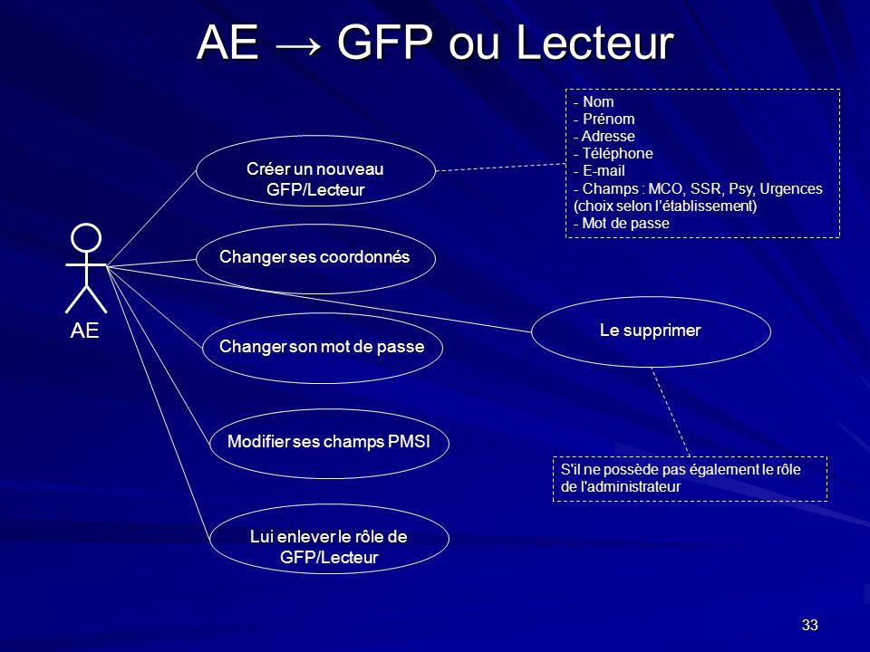 33 AE GFP ou Lecteur AE Créer un nouveau GFP/Lecteur - Nom - Prénom - Adresse - Téléphone - E-mail - Champs : MCO, SSR, Psy, Urgences (choix selon lét