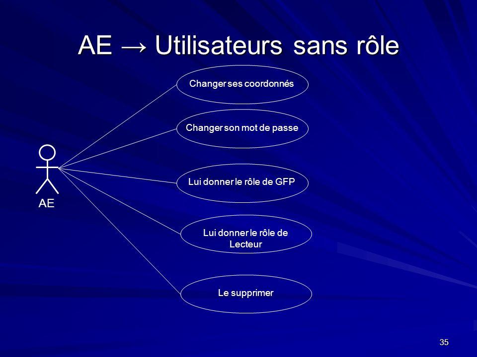 35 AE Utilisateurs sans rôle AE Changer ses coordonnésChanger son mot de passeLui donner le rôle de GFPLui donner le rôle de Lecteur Le supprimer