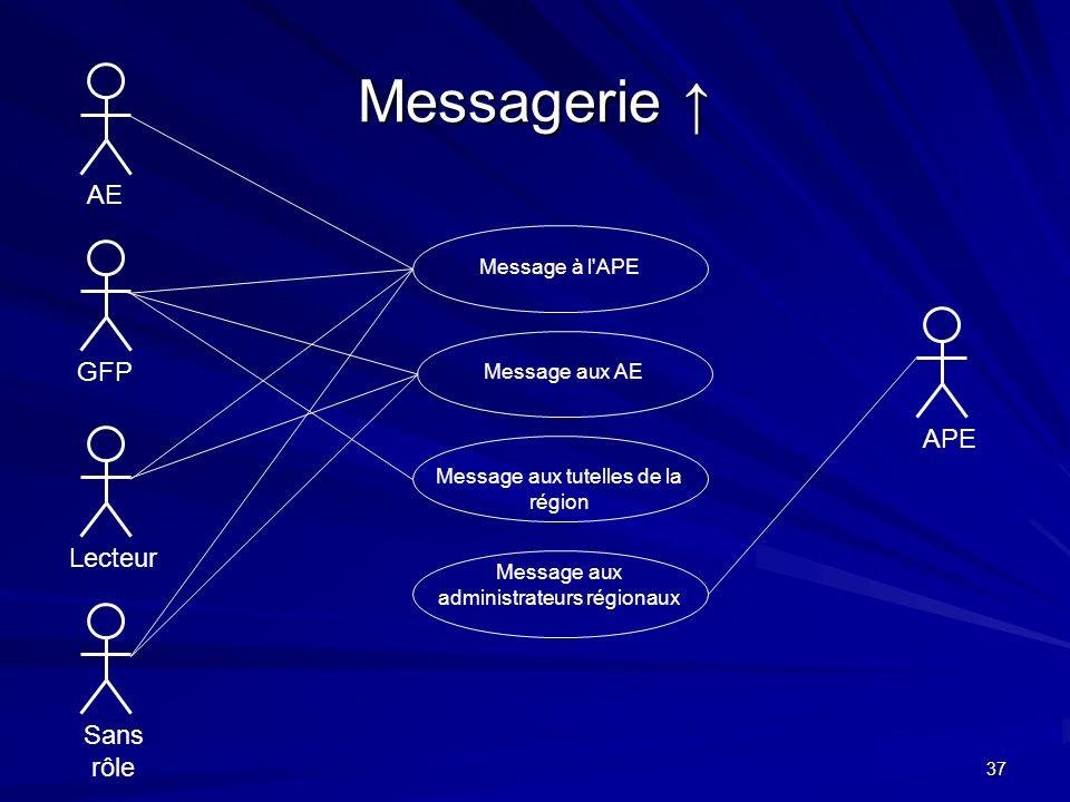 37 Messagerie Messagerie AE Message à l'APEMessage aux tutelles de la région Message aux administrateurs régionaux GFPLecteurSans rôle APE Message aux