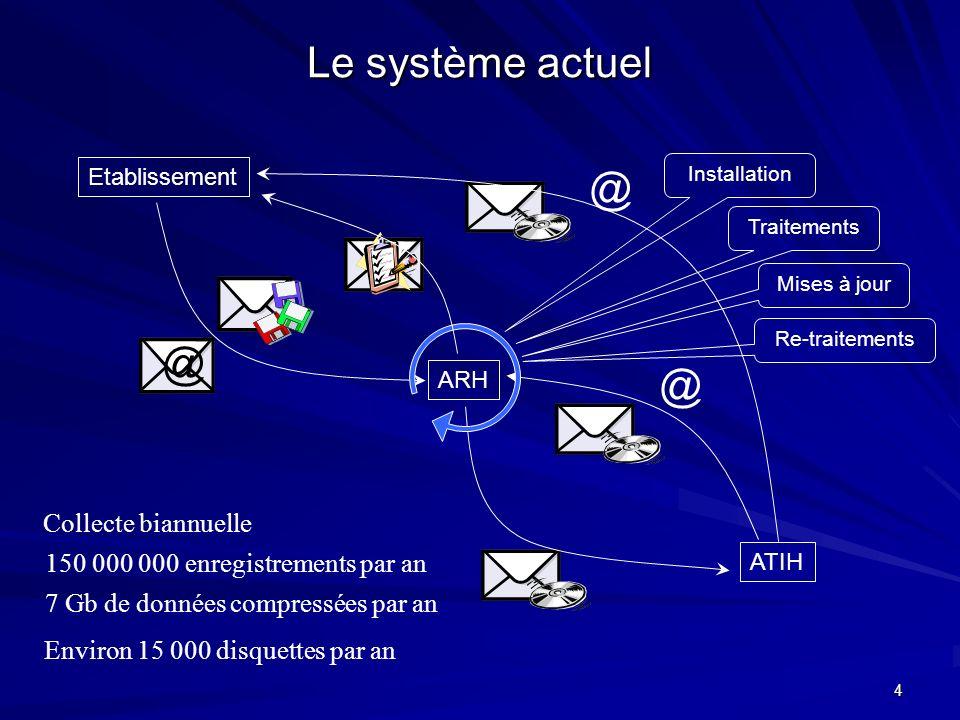 4 Le système actuel ARH Etablissement ATIH @ @ @ Collecte biannuelle 150 000 000 enregistrements par an 7 Gb de données compressées par an Environ 15