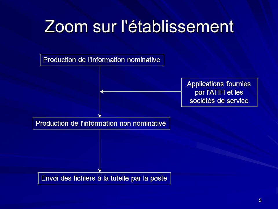 5 Zoom sur l'établissement Production de l'information nominative Production de l'information non nominative Applications fournies par l'ATIH et les s