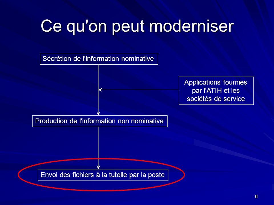6 Ce qu'on peut moderniser Sécrétion de l'information nominative Production de l'information non nominative Applications fournies par l'ATIH et les so