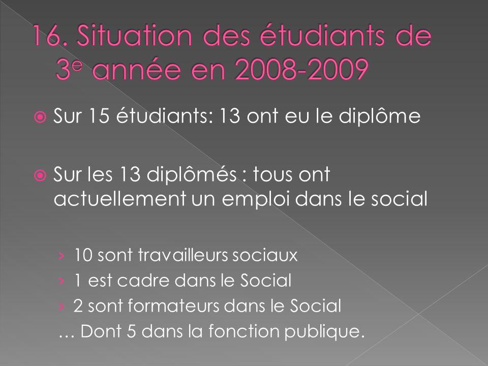 Sur 15 étudiants: 13 ont eu le diplôme Sur les 13 diplômés : tous ont actuellement un emploi dans le social 10 sont travailleurs sociaux 1 est cadre d
