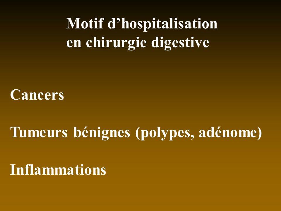 Motif dhospitalisation en chirurgie digestive Cancers Tumeurs bénignes (polypes, adénome) Inflammations