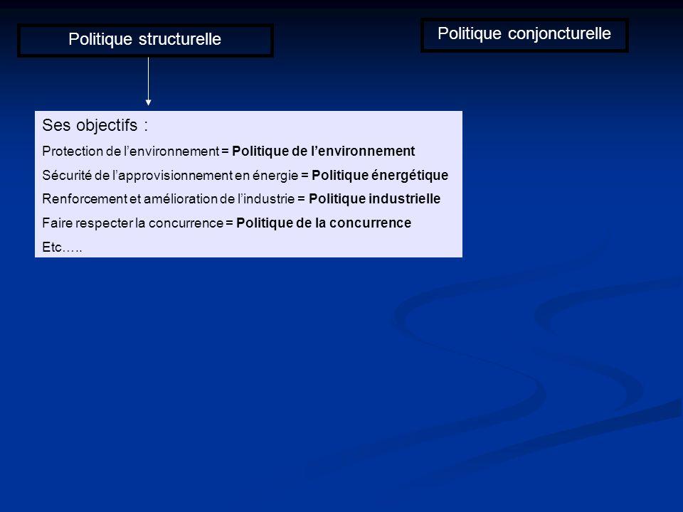Politique structurelle Politique conjoncturelle Ses objectifs : Protection de lenvironnement = Politique de lenvironnement Sécurité de lapprovisionnem