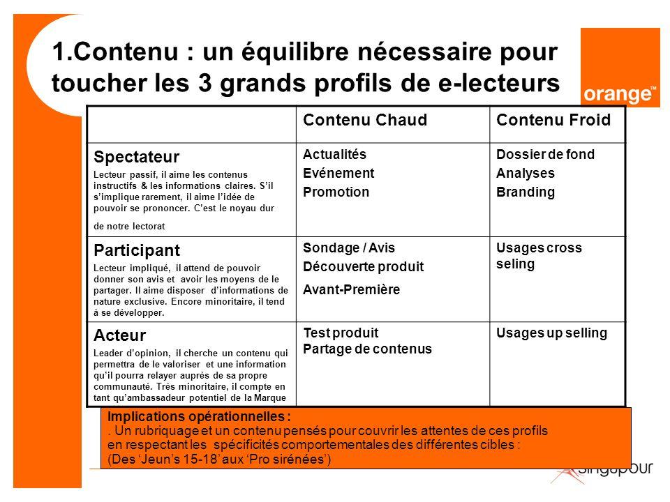 1.Contenu : un équilibre nécessaire pour toucher les 3 grands profils de e-lecteurs Contenu ChaudContenu Froid Spectateur Lecteur passif, il aime les contenus instructifs & les informations claires.