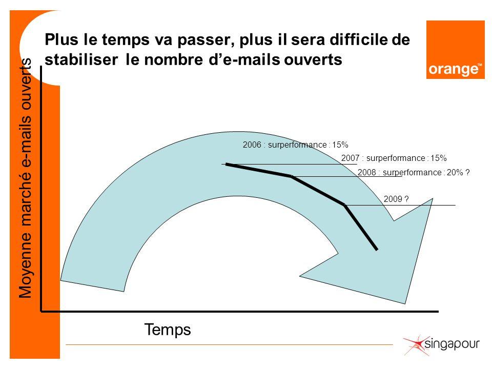 Plus le temps va passer, plus il sera difficile de stabiliser le nombre de-mails ouverts Moyenne marché e-mails ouverts 2006 : surperformance : 15% 20