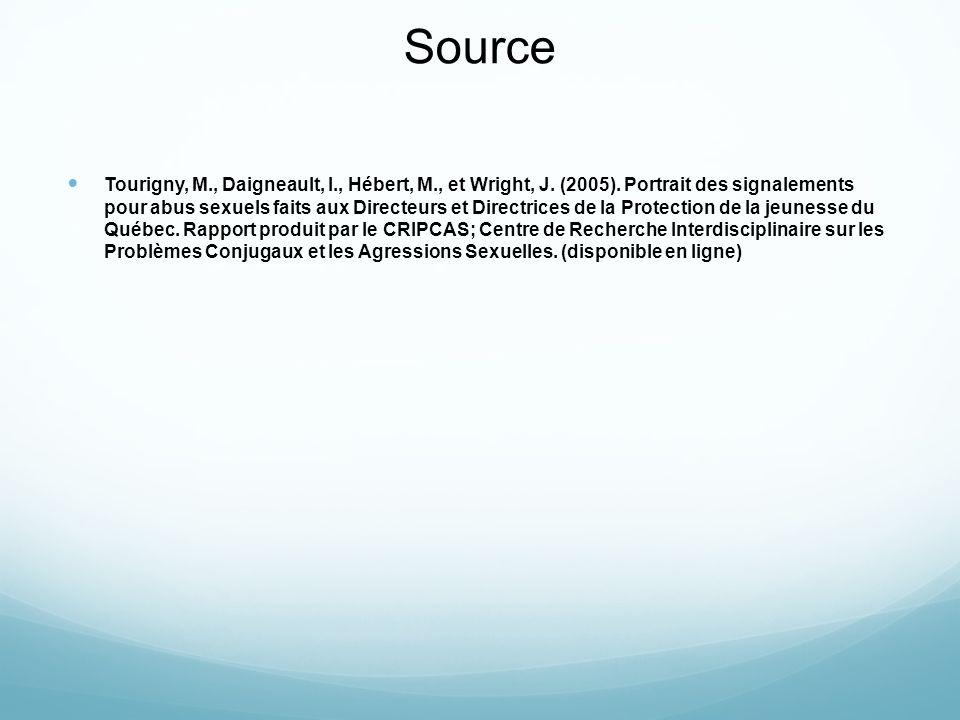 Source Tourigny, M., Daigneault, I., Hébert, M., et Wright, J. (2005). Portrait des signalements pour abus sexuels faits aux Directeurs et Directrices