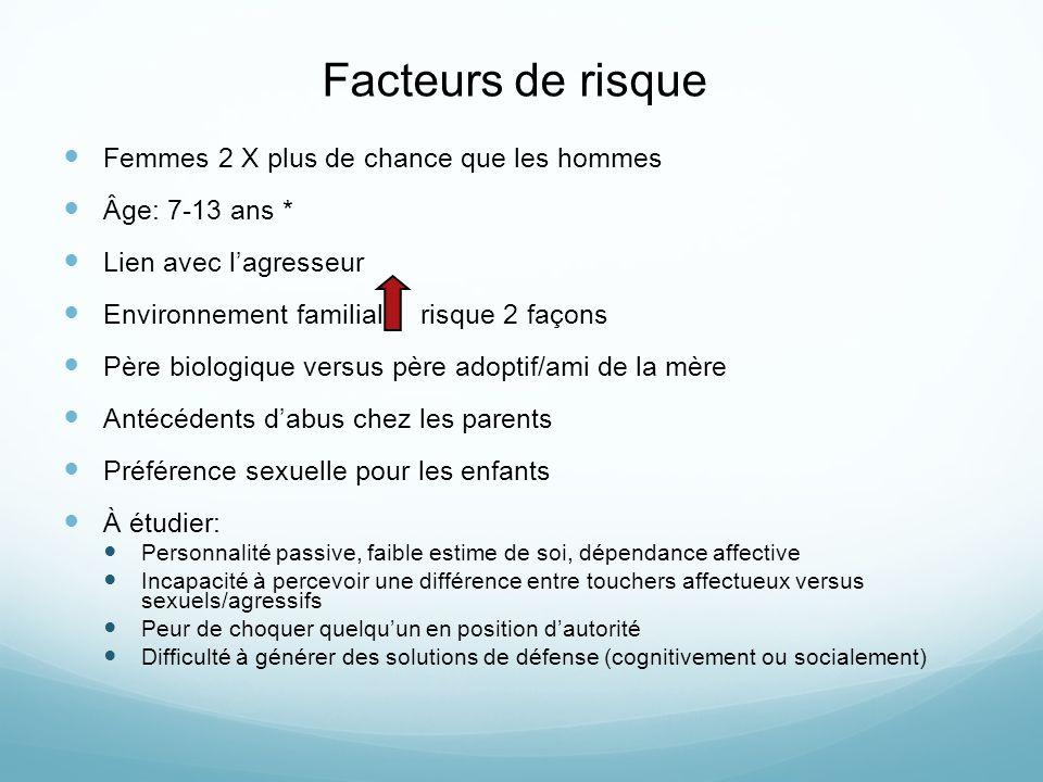 Facteurs de risque Femmes 2 X plus de chance que les hommes Âge: 7-13 ans * Lien avec lagresseur Environnement familial risque 2 façons Père biologiqu