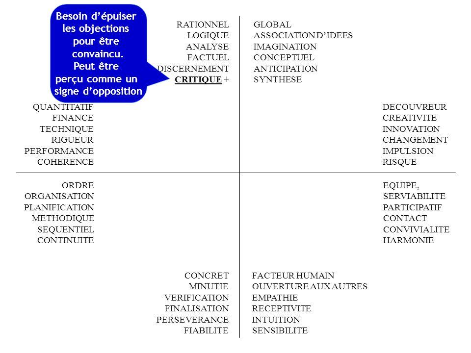 FACTEUR HUMAIN OUVERTURE AUX AUTRES EMPATHIE RECEPTIVITE INTUITION SENSIBILITE RATIONNEL LOGIQUE ANALYSE + FACTUEL DISCERNEMENT CRITIQUE QUANTITATIF FINANCE TECHNIQUE RIGUEUR PERFORMANCE COHERENCE EQUIPE, SERVIABILITE PARTICIPATIF CONTACT CONVIVIALITE HARMONIE ORDRE ORGANISATION PLANIFICATION METHODIQUE SEQUENTIEL CONTINUITE CONCRET MINUTIE VERIFICATION FINALISATION PERSEVERANCE FIABILITE GLOBAL ASSOCIATION DIDEES IMAGINATION CONCEPTUEL ANTICIPATION + SYNTHESE DECOUVREUR CREATIVITE INNOVATION CHANGEMENT IMPULSION RISQUE Souci daller à lessentiel