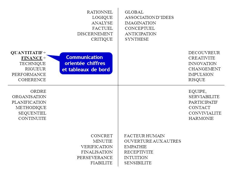 FACTEUR HUMAIN OUVERTURE AUX AUTRES EMPATHIE RECEPTIVITE INTUITION SENSIBILITE RATIONNEL LOGIQUE ANALYSE FACTUEL DISCERNEMENT CRITIQUE QUANTITATIF FINANCE TECHNIQUE RIGUEUR + PERFORMANCE + COHERENCE + EQUIPE, SERVIABILITE PARTICIPATIF CONTACT CONVIVIALITE HARMONIE ORDRE ORGANISATION PLANIFICATION METHODIQUE SEQUENTIEL CONTINUITE CONCRET MINUTIE VERIFICATION FINALISATION PERSEVERANCE FIABILITE GLOBAL ASSOCIATION DIDEES IMAGINATION CONCEPTUEL ANTICIPATION SYNTHESE DECOUVREUR CREATIVITE INNOVATION CHANGEMENT IMPULSION RISQUE Exigence de précision dans la communication