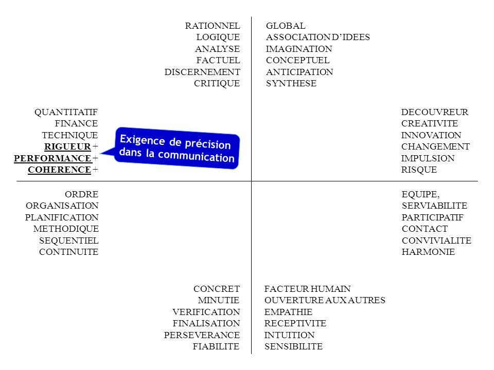 FACTEUR HUMAIN OUVERTURE AUX AUTRES EMPATHIE RECEPTIVITE INTUITION SENSIBILITE RATIONNEL LOGIQUE ANALYSE FACTUEL DISCERNEMENT CRITIQUE QUANTITATIF FINANCE TECHNIQUE RIGUEUR PERFORMANCE COHERENCE EQUIPE, SERVIABILITE PARTICIPATIF CONTACT CONVIVIALITE HARMONIE ORDRE + ORGANISATION + PLANIFICATION + METHODIQUE SEQUENTIEL CONTINUITE CONCRET MINUTIE VERIFICATION FINALISATION PERSEVERANCE FIABILITE GLOBAL ASSOCIATION DIDEES IMAGINATION CONCEPTUEL ANTICIPATION SYNTHESE DECOUVREUR CREATIVITE INNOVATION CHANGEMENT IMPULSION RISQUE Communication Structurée (plan, déroulé chronologique)