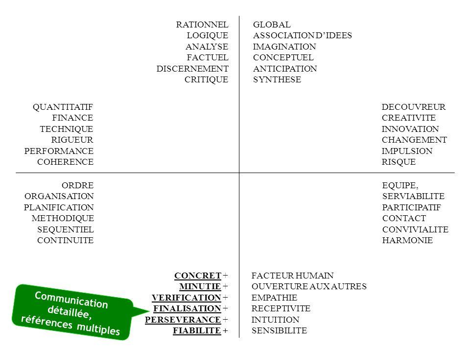 FACTEUR HUMAIN + OUVERTURE AUX AUTRES + EMPATHIE + RECEPTIVITE INTUITION SENSIBILITE RATIONNEL LOGIQUE ANALYSE FACTUEL DISCERNEMENT CRITIQUE QUANTITATIF FINANCE TECHNIQUE RIGUEUR PERFORMANCE COHERENCE EQUIPE, SERVIABILITE PARTICIPATIF CONTACT CONVIVIALITE HARMONIE ORDRE ORGANISATION PLANIFICATION METHODIQUE SEQUENTIEL CONTINUITE CONCRET MINUTIE VERIFICATION FINALISATION PERSEVERANCE FIABILITE GLOBAL ASSOCIATION DIDEES IMAGINATION CONCEPTUEL ANTICIPATION SYNTHESE DECOUVREUR CREATIVITE INNOVATION CHANGEMENT IMPULSION RISQUE Sensibilité à la qualité de lambiance