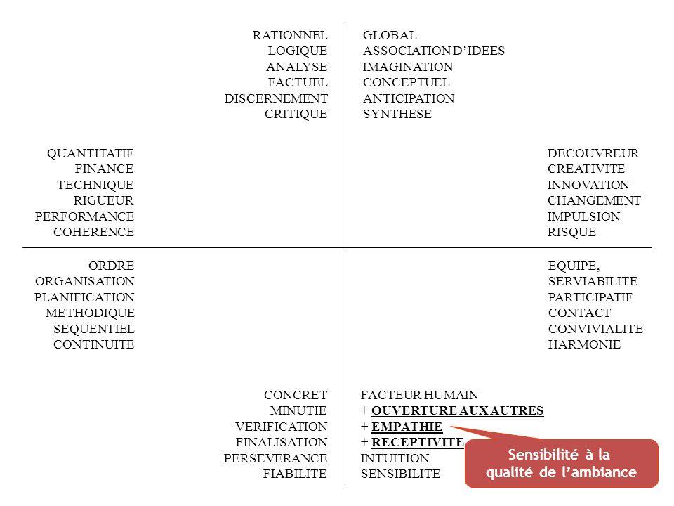 + FACTEUR HUMAIN OUVERTURE AUX AUTRES EMPATHIE RECEPTIVITE INTUITION SENSIBILITE RATIONNEL LOGIQUE ANALYSE FACTUEL DISCERNEMENT CRITIQUE QUANTITATIF FINANCE TECHNIQUE RIGUEUR PERFORMANCE COHERENCE EQUIPE, SERVIABILITE PARTICIPATIF CONTACT CONVIVIALITE HARMONIE ORDRE ORGANISATION PLANIFICATION METHODIQUE SEQUENTIEL CONTINUITE CONCRET MINUTIE VERIFICATION FINALISATION PERSEVERANCE FIABILITE GLOBAL ASSOCIATION DIDEES IMAGINATION CONCEPTUEL ANTICIPATION SYNTHESE DECOUVREUR CREATIVITE INNOVATION CHANGEMENT IMPULSION RISQUE Considération de la question : « comment la communication (ou la décision) va être interprétée .