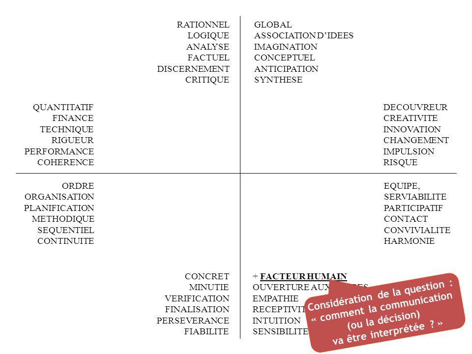 FACTEUR HUMAIN OUVERTURE AUX AUTRES EMPATHIE RECEPTIVITE INTUITION SENSIBILITE RATIONNEL LOGIQUE ANALYSE FACTUEL DISCERNEMENT CRITIQUE QUANTITATIF FINANCE TECHNIQUE RIGUEUR PERFORMANCE COHERENCE EQUIPE, SERVIABILITE + PARTICIPATIF + CONTACT + CONVIVIALITE HARMONIE ORDRE ORGANISATION PLANIFICATION METHODIQUE SEQUENTIEL CONTINUITE CONCRET MINUTIE VERIFICATION FINALISATION PERSEVERANCE FIABILITE GLOBAL ASSOCIATION DIDEES IMAGINATION CONCEPTUEL ANTICIPATION SYNTHESE DECOUVREUR CREATIVITE INNOVATION CHANGEMENT IMPULSION RISQUE Communiquer est un but en soi