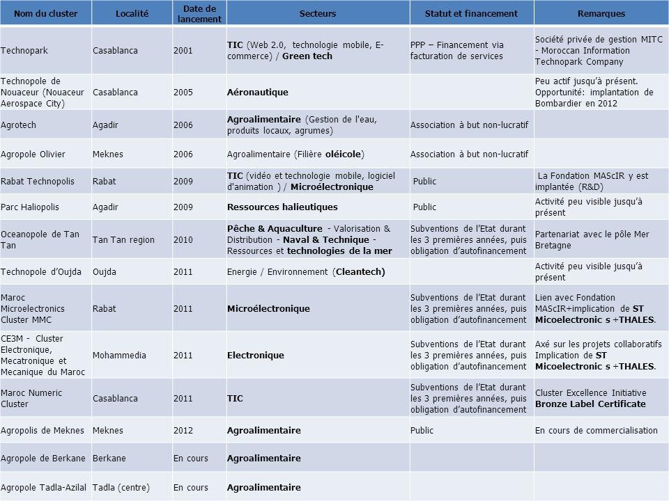October 2011 © ANIMA 2013 9 Nom du clusterLocalité Date de lancement SecteursStatut et financementRemarques TechnoparkCasablanca2001 TIC (Web 2.0, tec