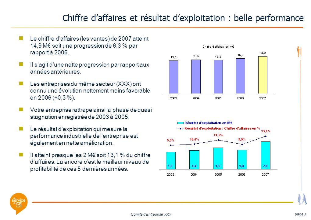 Comité dEntreprise XXX page 3 Chiffre daffaires et résultat dexploitation : belle performance Le chiffre daffaires (les ventes) de 2007 atteint 14,9 M