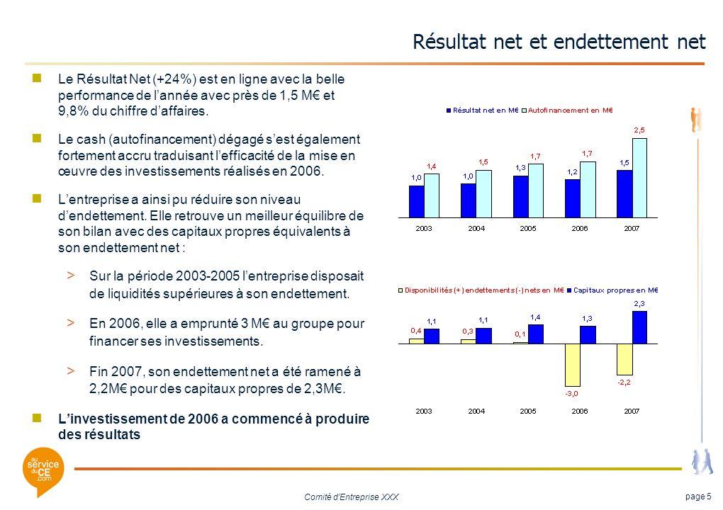 Comité dEntreprise XXX page 5 Résultat net et endettement net Le Résultat Net (+24%) est en ligne avec la belle performance de lannée avec près de 1,5