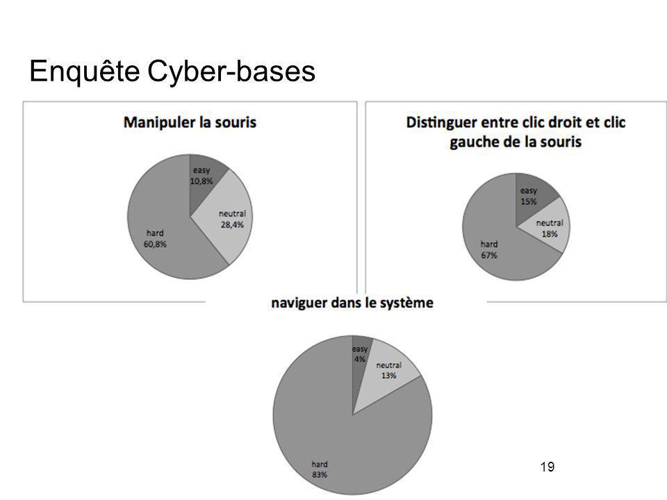 19 Enquête Cyber-bases