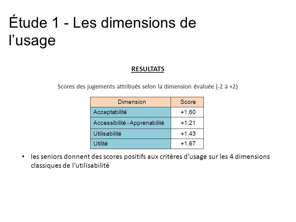 les seniors donnent des scores positifs aux critères dusage sur les 4 dimensions classiques de lutilisabilité DimensionScore Acceptabilité+1,60 Access
