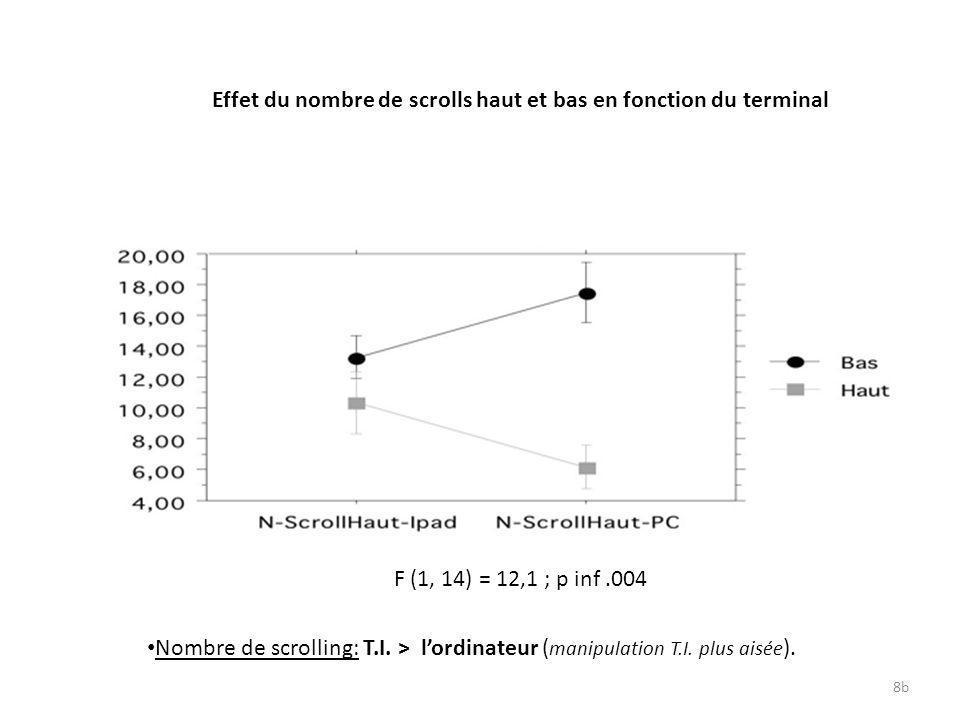 8b Effet du nombre de scrolls haut et bas en fonction du terminal F (1, 14) = 12,1 ; p inf.004 Nombre de scrolling: T.I. > lordinateur ( manipulation