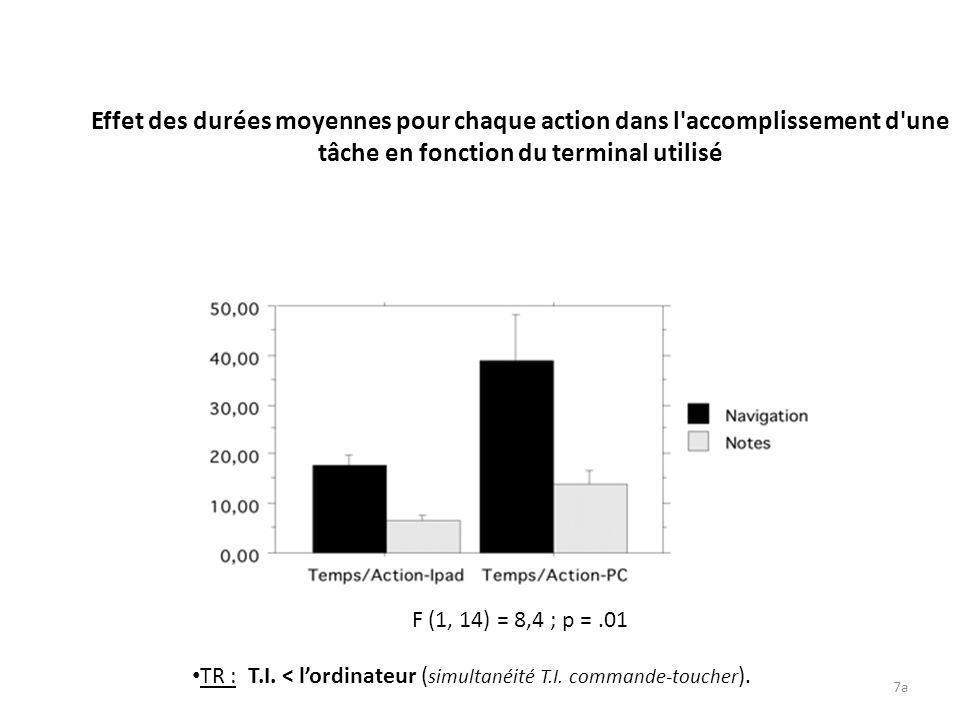 7a Effet des durées moyennes pour chaque action dans l'accomplissement d'une tâche en fonction du terminal utilisé F (1, 14) = 8,4 ; p =.01 TR : T.I.