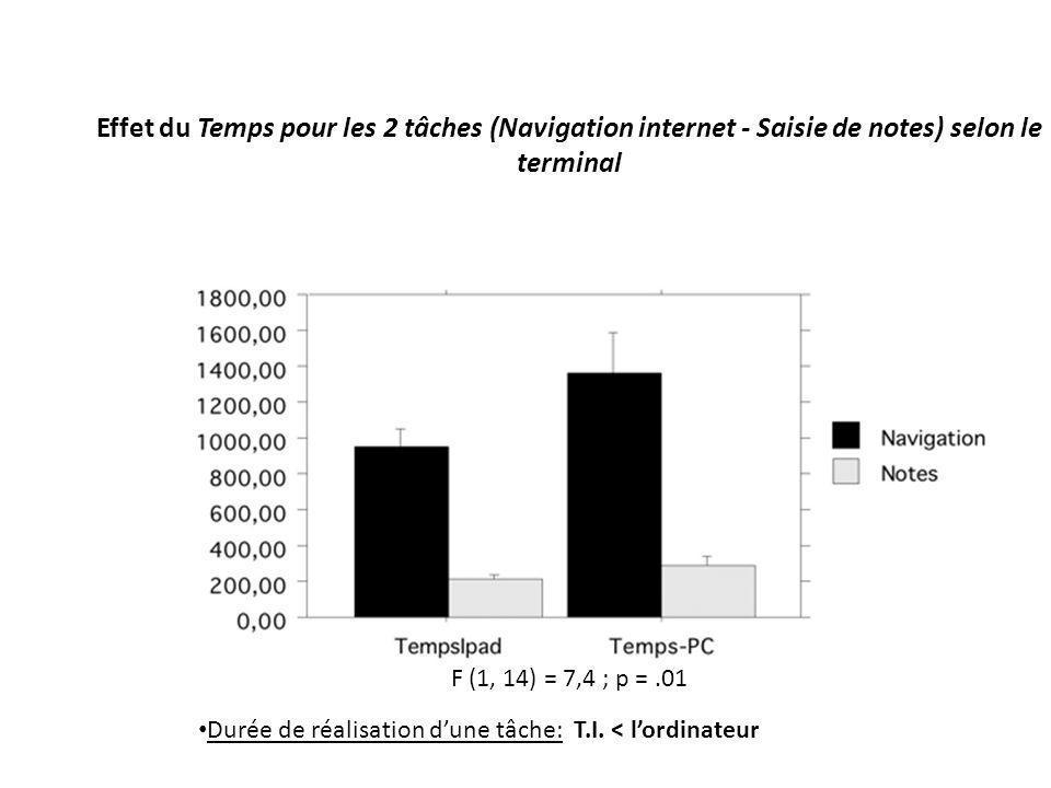 Effet du Temps pour les 2 tâches (Navigation internet - Saisie de notes) selon le terminal F (1, 14) = 7,4 ; p =.01 Durée de réalisation dune tâche: T