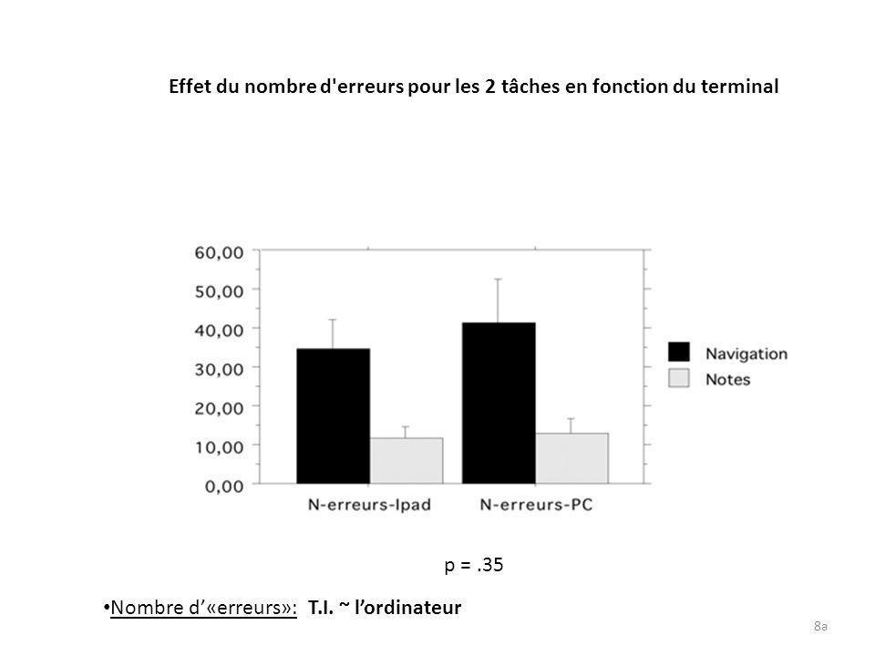 8a Effet du nombre d'erreurs pour les 2 tâches en fonction du terminal p =.35 Nombre d«erreurs»: T.I. ~ lordinateur