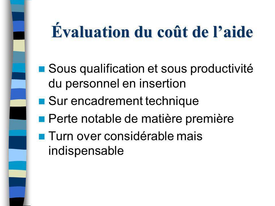 Évaluation du coût de laide Sous qualification et sous productivité du personnel en insertion Sur encadrement technique Perte notable de matière premi