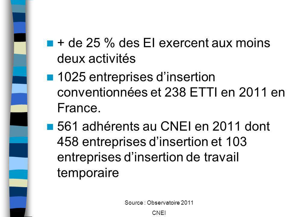 Source : Observatoire 2011 CNEI + de 25 % des EI exercent aux moins deux activités 1025 entreprises dinsertion conventionnées et 238 ETTI en 2011 en F