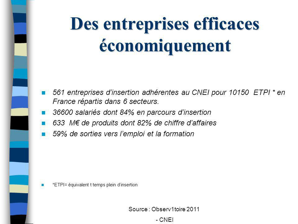Source : Observ1toire 2011 - CNEI Des entreprises efficaces économiquement 561 entreprises dinsertion adhérentes au CNEI pour 10150 ETPI * en France r