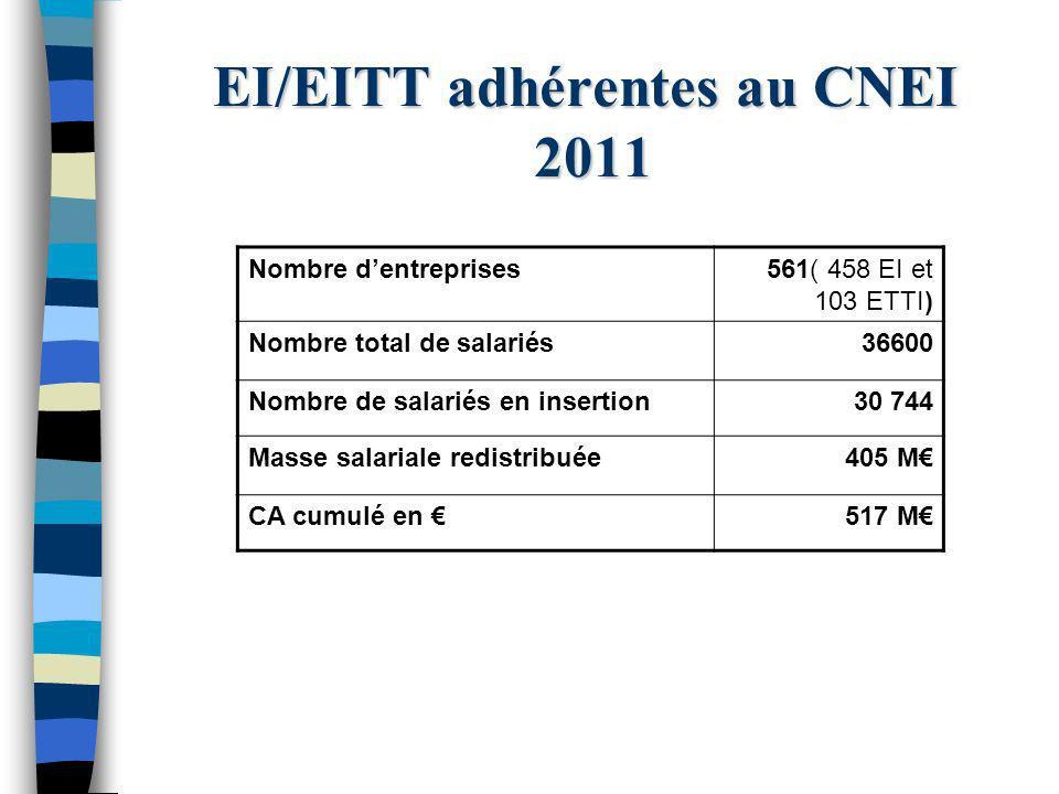 EI/EITT adhérentes au CNEI 2011 Nombre dentreprises561( 458 EI et 103 ETTI) Nombre total de salariés36600 Nombre de salariés en insertion30 744 Masse salariale redistribuée405 M CA cumulé en 517 M