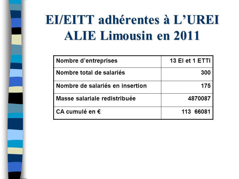 EI/EITT adhérentes à LUREI ALIE Limousin en 2011 Nombre dentreprises13 EI et 1 ETTI Nombre total de salariés300 Nombre de salariés en insertion175 Masse salariale redistribuée4870087 CA cumulé en 113 66081