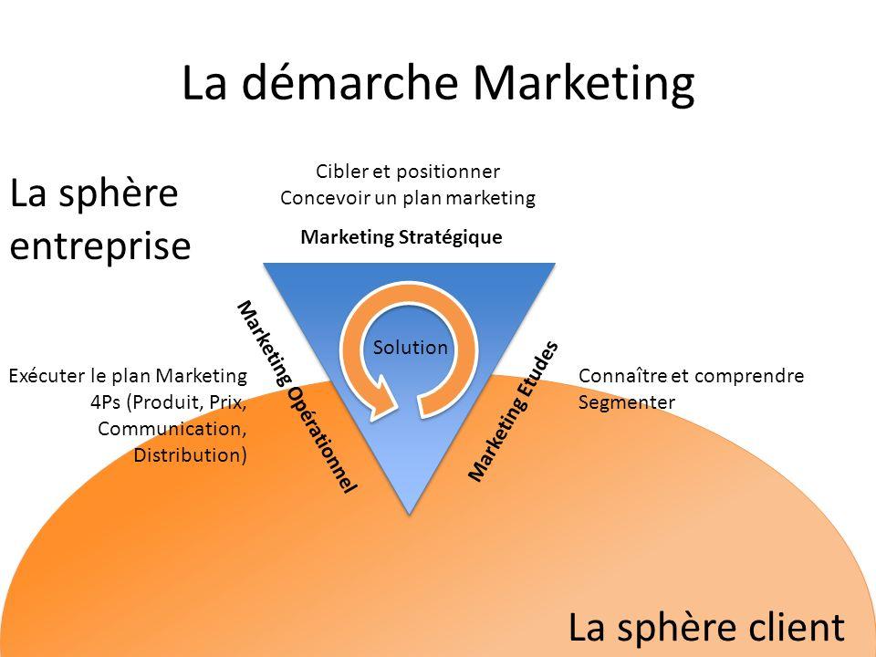 La démarche Marketing La sphère client La sphère entreprise Marketing Etudes Marketing Stratégique Marketing Opérationnel Connaître et comprendre Segm