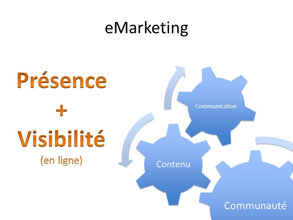 eMarketing Communauté Contenu Communication
