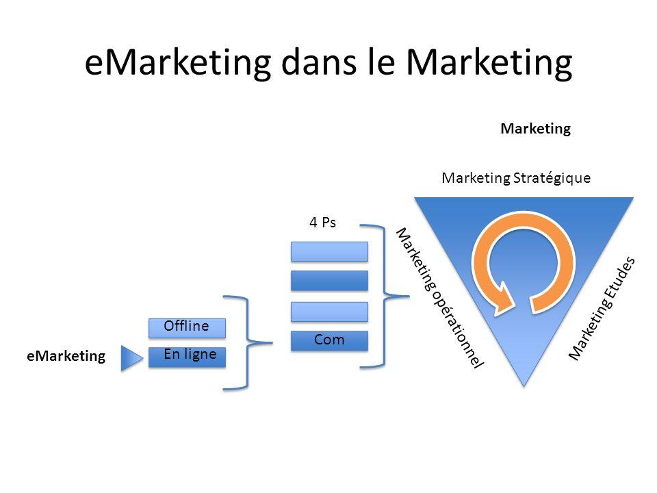 eMarketing dans le Marketing Marketing Etudes Marketing Stratégique Marketing opérationnel 4 Ps Com Offline En ligne eMarketing Marketing