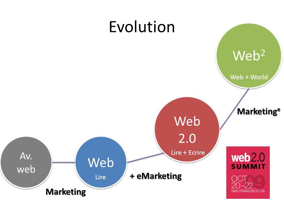 Av. web Web 2.0 Web 2 Lire Lire + Ecrire Web + World Marketing Marketing e Evolution + eMarketing Web Lire