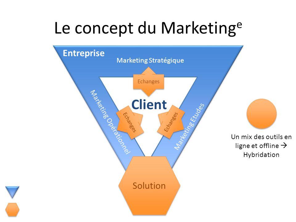 Le concept du Marketing e Marketing Etudes Marketing Stratégique Marketing Opérationnel Client Entreprise Echanges Un mix des outils en ligne et offli