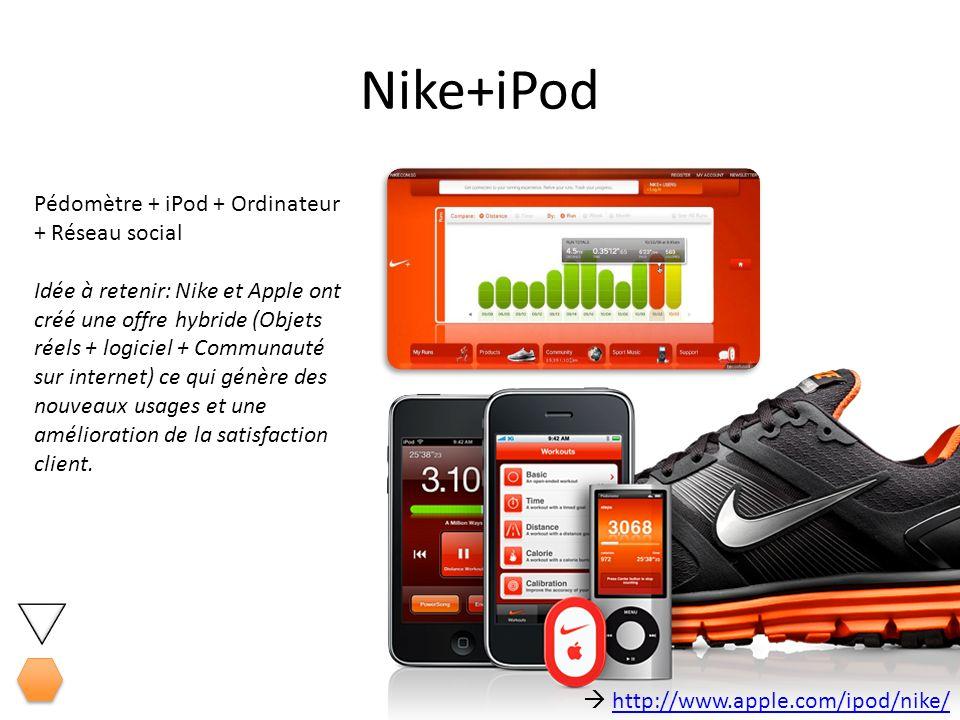 Nike+iPod Pédomètre + iPod + Ordinateur + Réseau social Idée à retenir: Nike et Apple ont créé une offre hybride (Objets réels + logiciel + Communauté